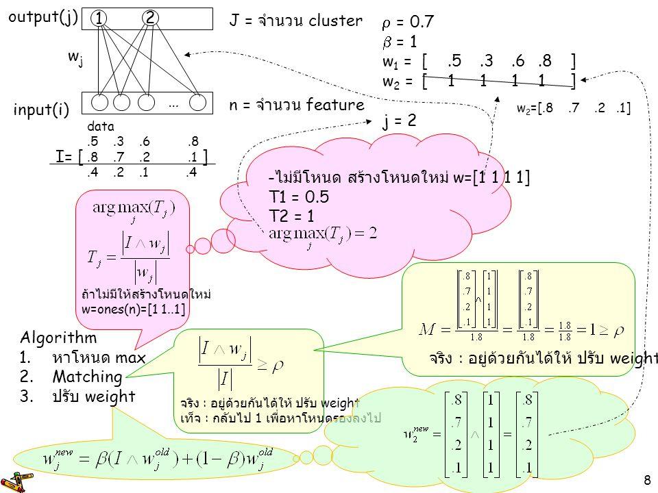 -ไม่มีโหนด สร้างโหนดใหม่ w=[1 1 1 1] T1 = 0.5 T2 = 1